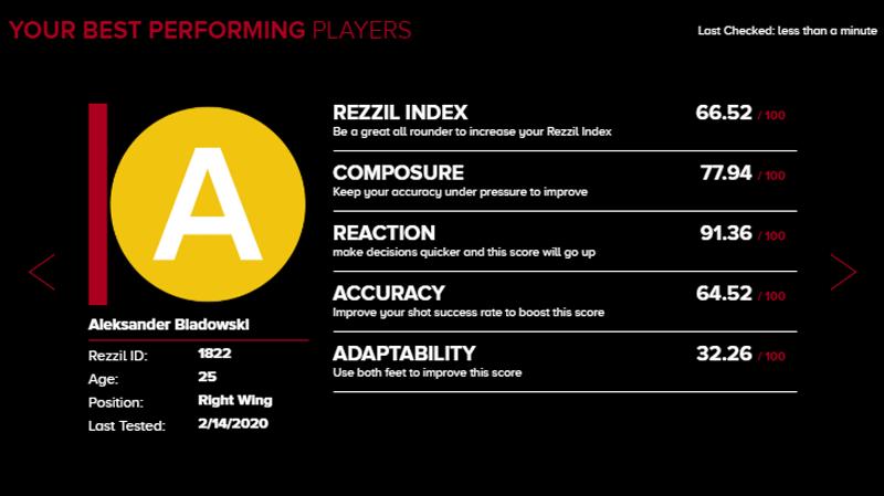 rezzil-academy-best-performing (1)
